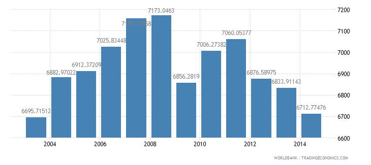 netherlands electric power consumption kwh per capita wb data