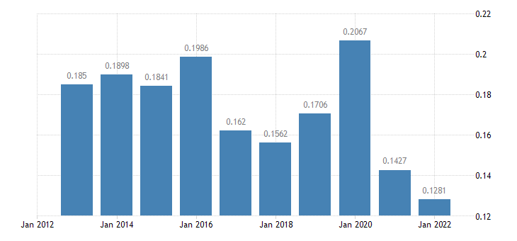 netherlands electricity prices medium size households eurostat data