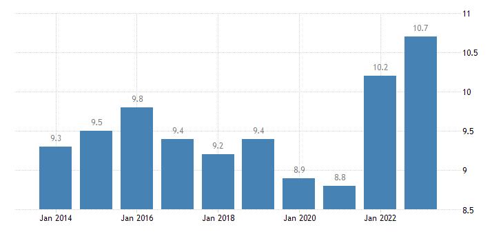 netherlands employed persons having more than one job females eurostat data