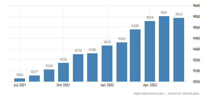 Netherlands Employed Persons