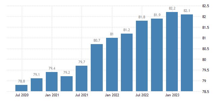 netherlands employment activity total employment resident population concept lfs eurostat data