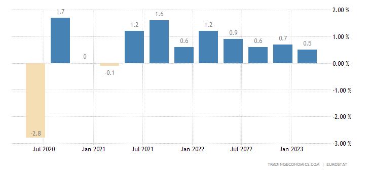 Netherlands Employment Change