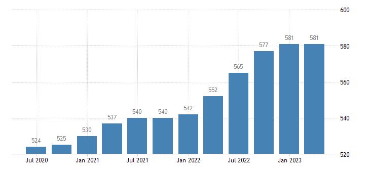 netherlands employment construction eurostat data