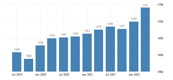 netherlands employment domestic concept self employed domestic concept eurostat data
