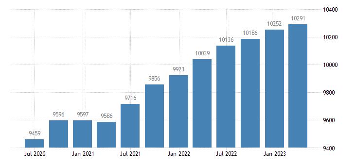netherlands employment eurostat data
