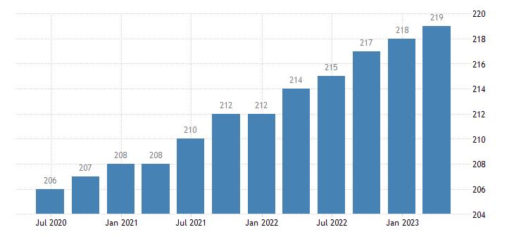 netherlands employment financial insurance activities eurostat data
