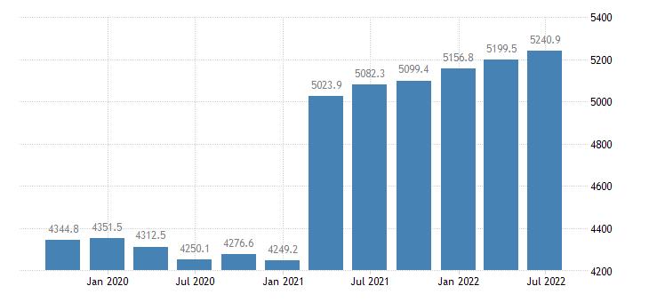 netherlands employment full time eurostat data