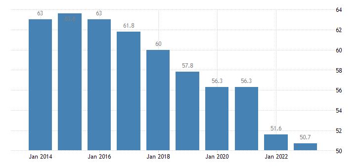 netherlands employment in current job 60 months or over eurostat data
