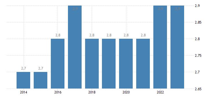 netherlands employment in high medium high technology manufacturing eurostat data