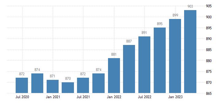 netherlands employment industry except construction eurostat data