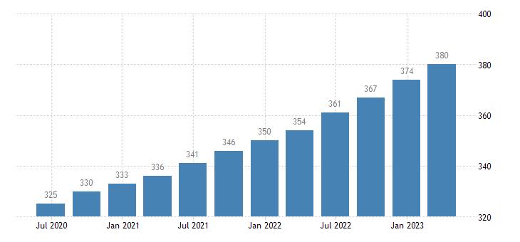 netherlands employment information communication eurostat data
