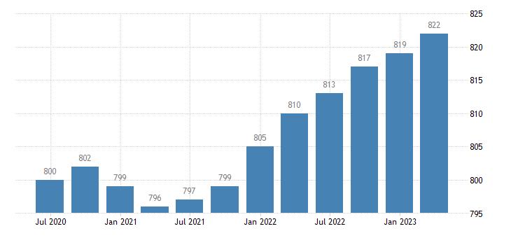 netherlands employment manufacturing eurostat data