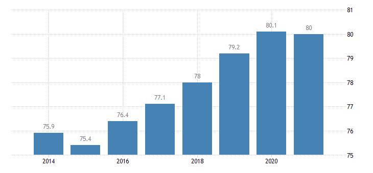 netherlands employment rate eurostat data