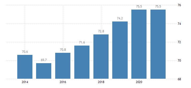 netherlands employment rate females eurostat data
