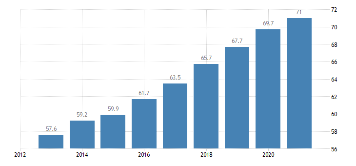 netherlands employment rate from 55 to 64 years eurostat data