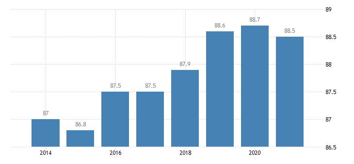 netherlands employment rate tertiary education levels 5 8 eurostat data
