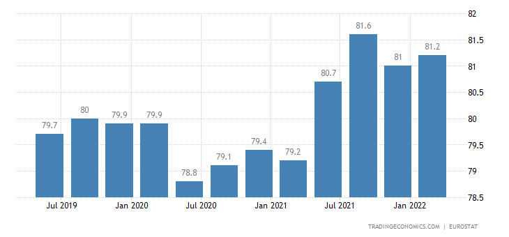 Netherlands Employment Rate