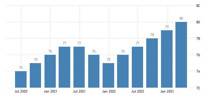 netherlands employment real estate activities eurostat data