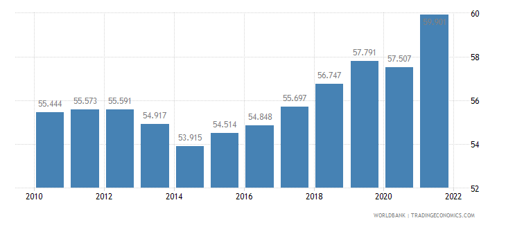 netherlands employment to population ratio 15 plus  female percent wb data