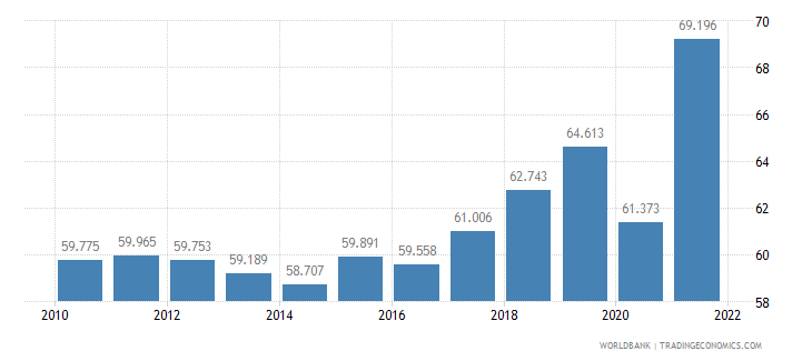 netherlands employment to population ratio ages 15 24 male percent wb data