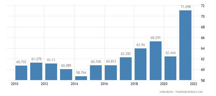netherlands employment to population ratio ages 15 24 total percent wb data