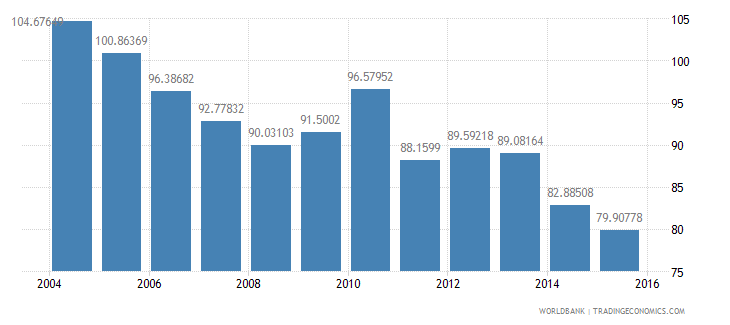 netherlands energy use kg of oil equivalent per dollar1 000 gdp constant 2005 ppp wb data