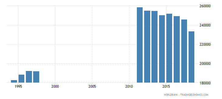 netherlands enrolment in pre primary education female number wb data
