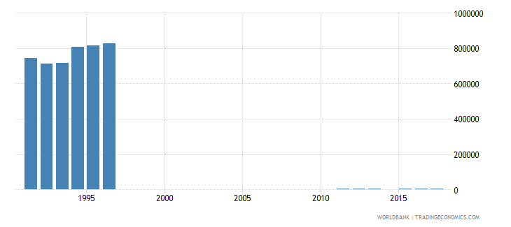 netherlands enrolment in primary education private institutions both sexes number wb data