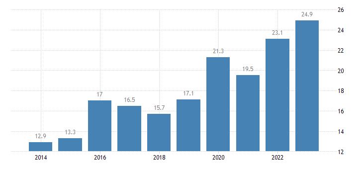 netherlands enterprises having received orders online at least 1percent medium enterprises 50 249 persons employed without financial sector eurostat data