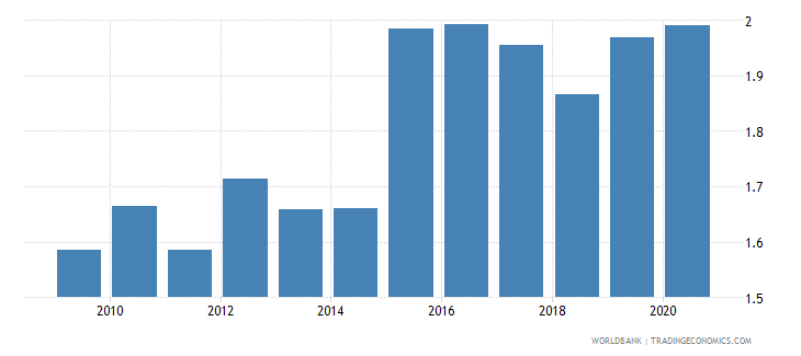 netherlands exchange rate old lcu per usd extended forward period average wb data