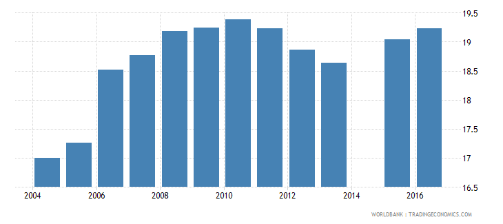 netherlands expenditure on upper secondary as percent of government expenditure on education percent wb data