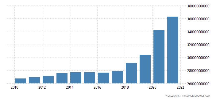 netherlands expense current lcu wb data