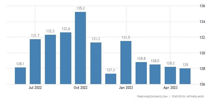 Netherlands Export Prices