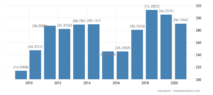 netherlands export value index 2000  100 wb data