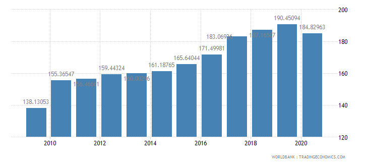 netherlands export volume index 2000  100 wb data