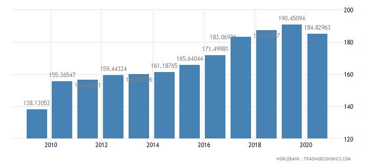 netherlands export volume index 2000  100 wb data