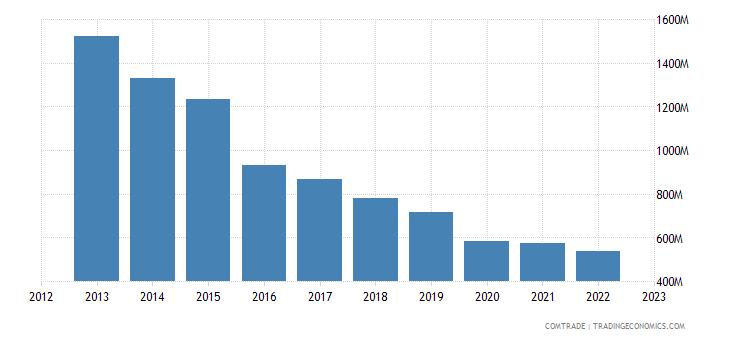 netherlands exports algeria
