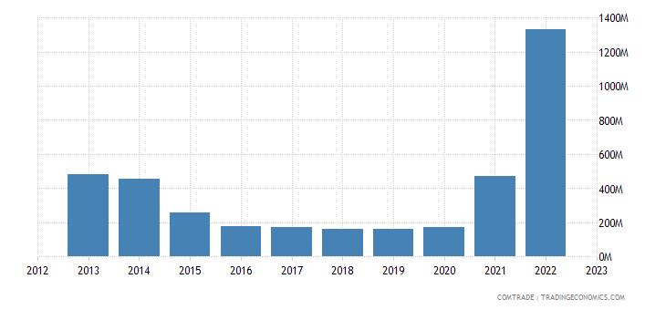 netherlands exports angola