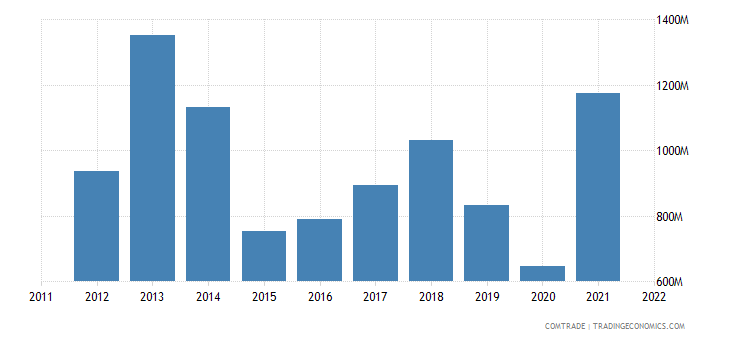 netherlands exports argentina