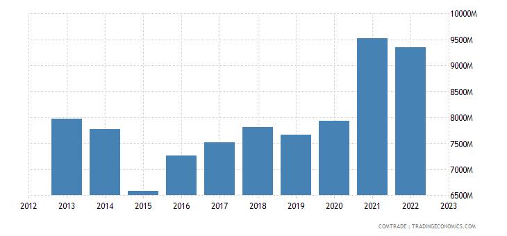 netherlands exports articles iron steel