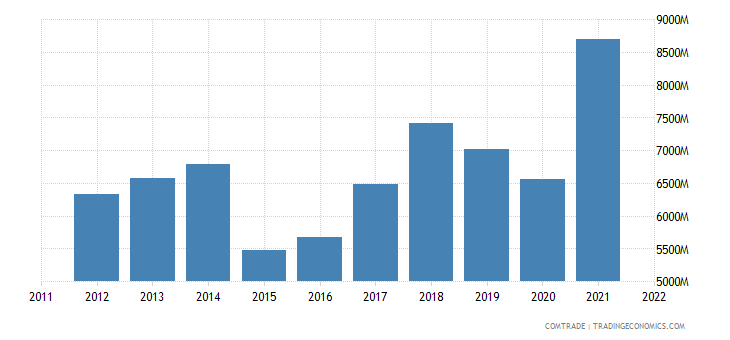 netherlands exports austria