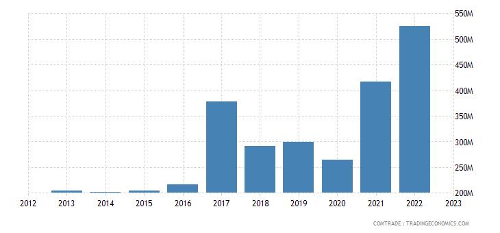 netherlands exports bangladesh