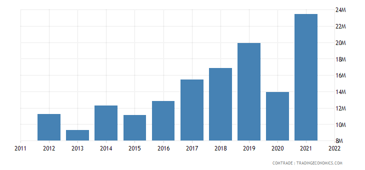 netherlands exports barbados