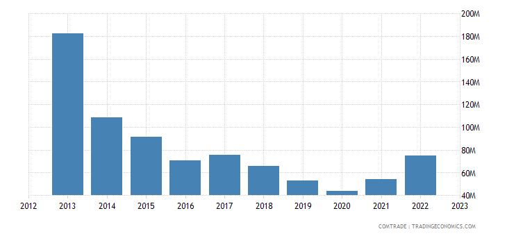 netherlands exports bolivia