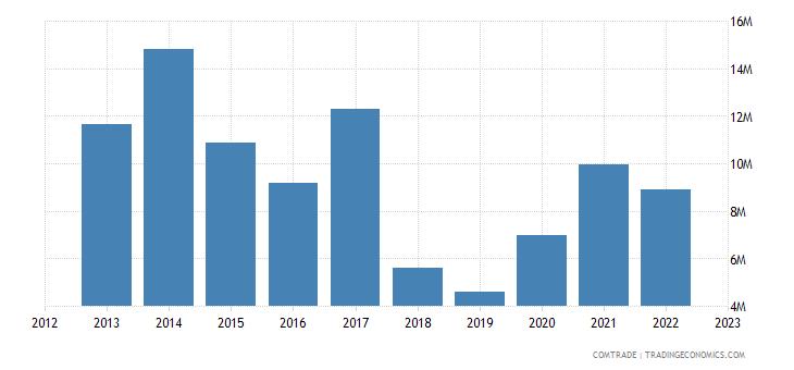 netherlands exports botswana
