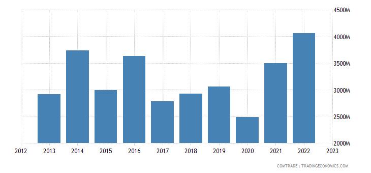 netherlands exports brazil