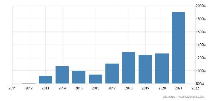 netherlands exports bulgaria