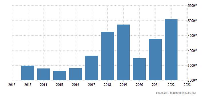 netherlands exports canada
