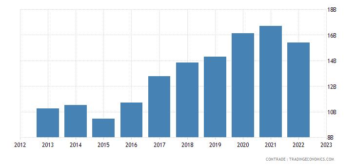 netherlands exports china