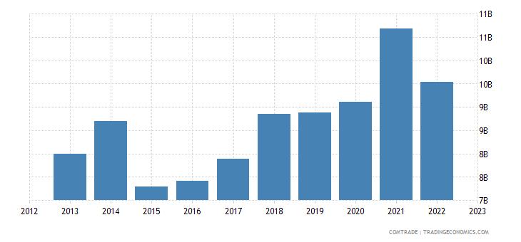 netherlands exports czech republic